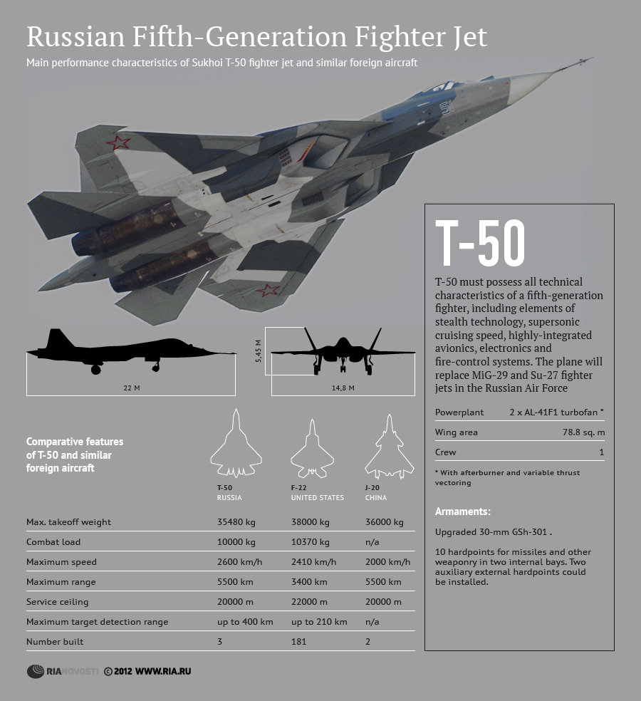 Sukhoi t 50 fifth gen fighter jet infographic